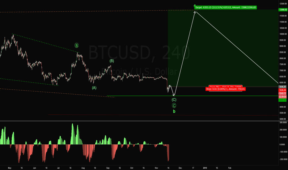 BTCUSD: BTCUSD, Fun Times are About to Return