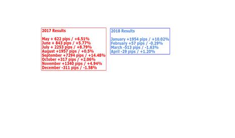 EURUSD: 2018 - APRIL RESULTS