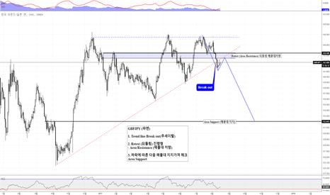 GBPJPY: GBPJPY (파엔)  Trend line Break out(추세이탈) 이후 되돌림 진행