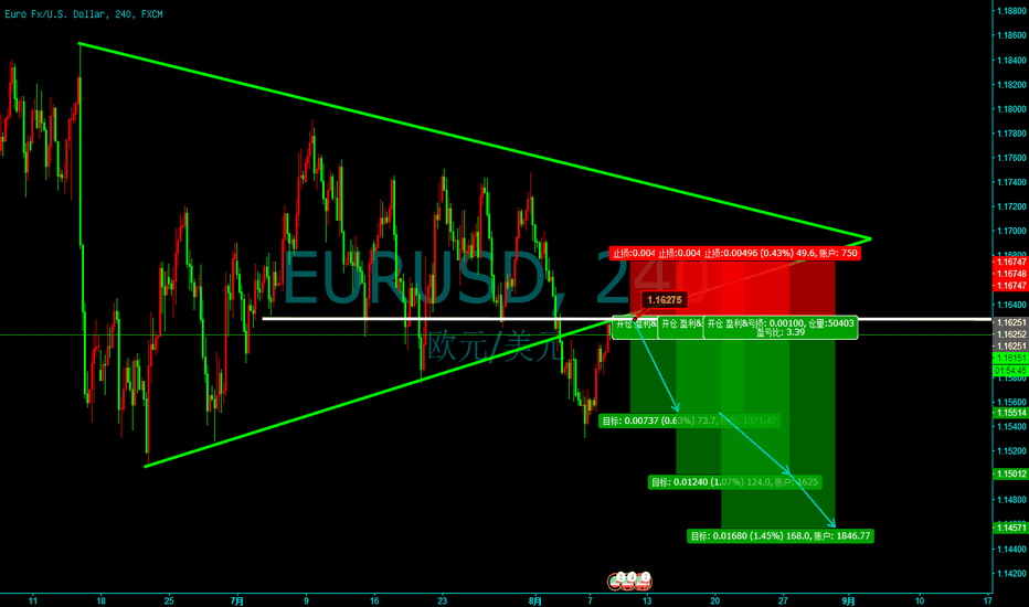 EURUSD: There is a latent existence in the euro