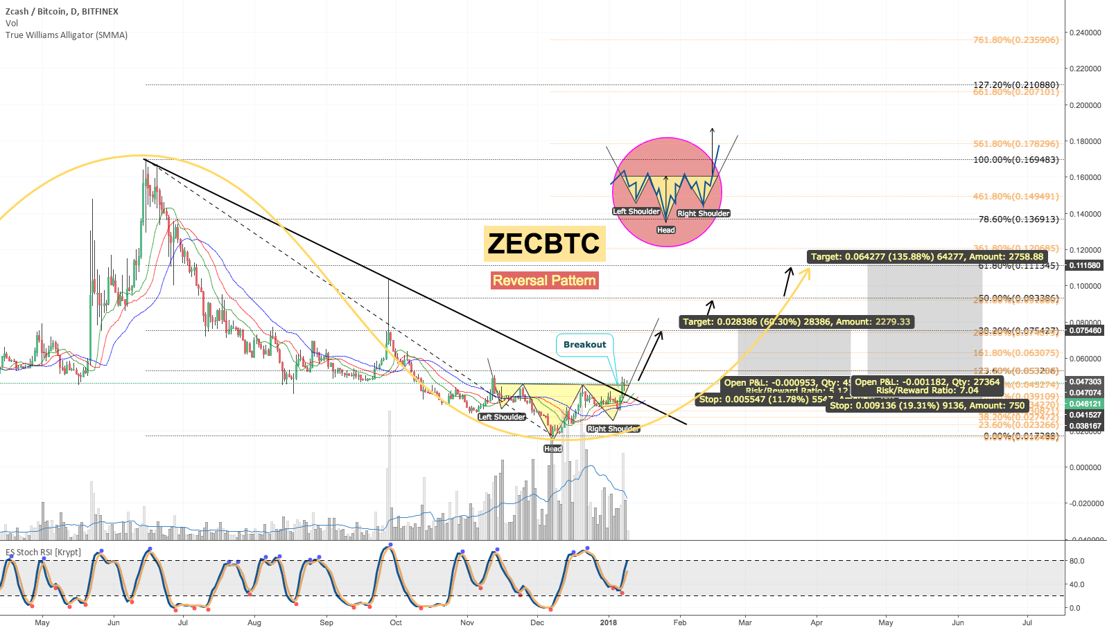 Zcash [ZECBTC] Strong Bullish Move