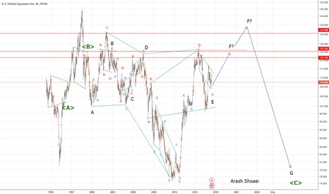 USDJPY: Neo wave analysis : USDJPY weekly frame over view