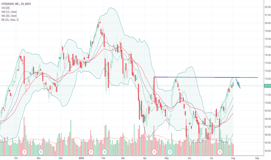 C: $C Looking like a downtrend