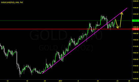 GOLD: Gold BUY