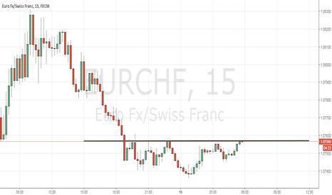 EURCHF: EURCHF Call опцион на 2 часа
