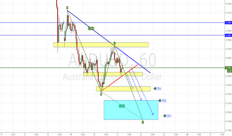 AUDUSD: Possible bearish AUDUSD triangle + projection pattern AB = CD