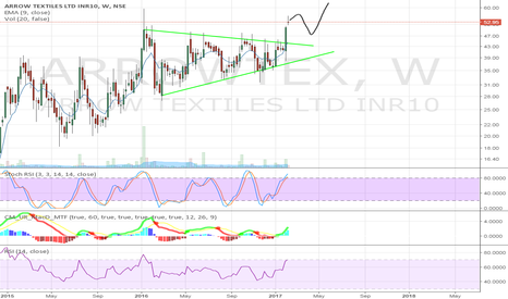 ARROWTEX: Arrow Textiles Weekly chart Triangle breakout