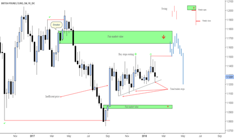 GBPEUR: Weekly strategy
