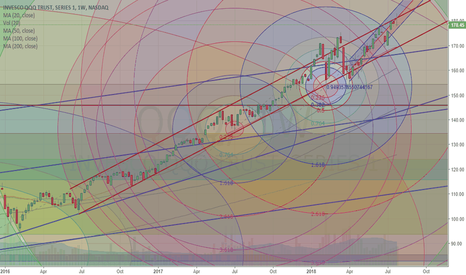 QQQ: FANGS weakness below regression channel may fall hard