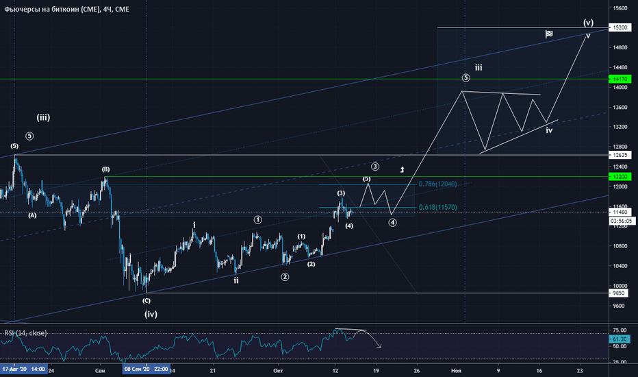 BTCUSD: It's all about $2120