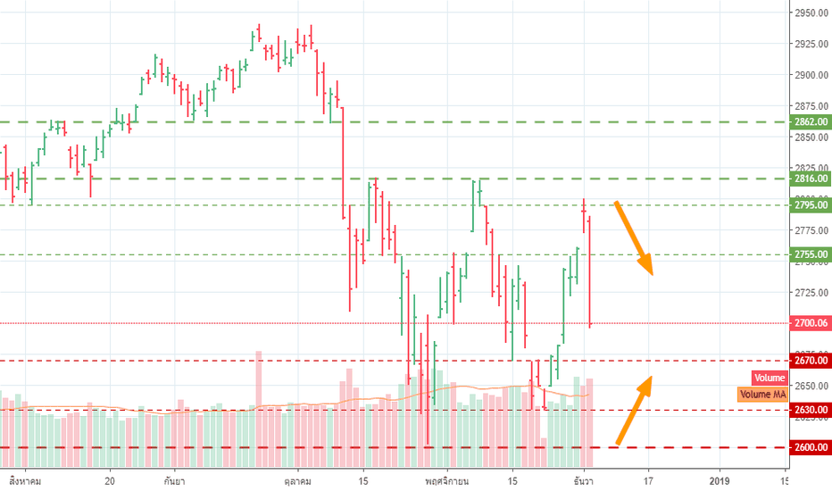SPX: S&P500 5 DEC 2018