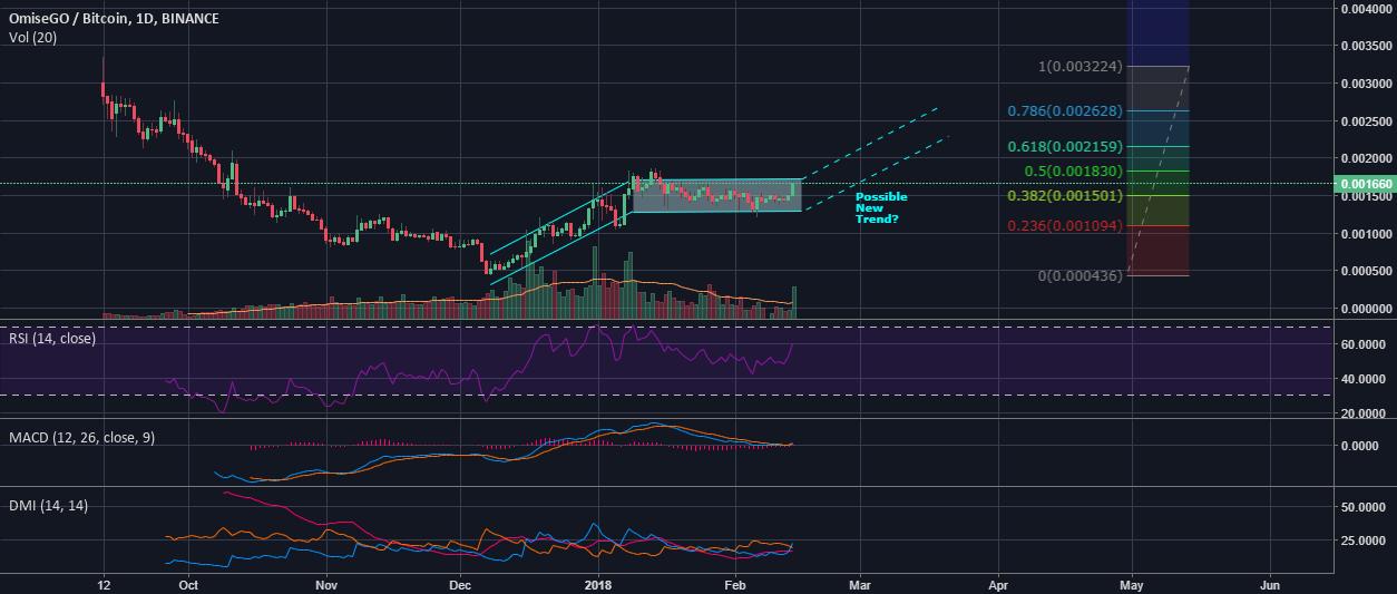 OMG Chart Analysis (Binance)