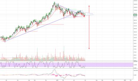 BTCUSD: BTC Symmetrical Triangle