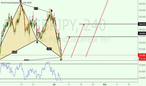 GBPJPY:  BAT PATTERN COMPLETED  For GBPJPY