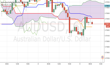 AUDUSD: BUY @ market price with SL below big green candle