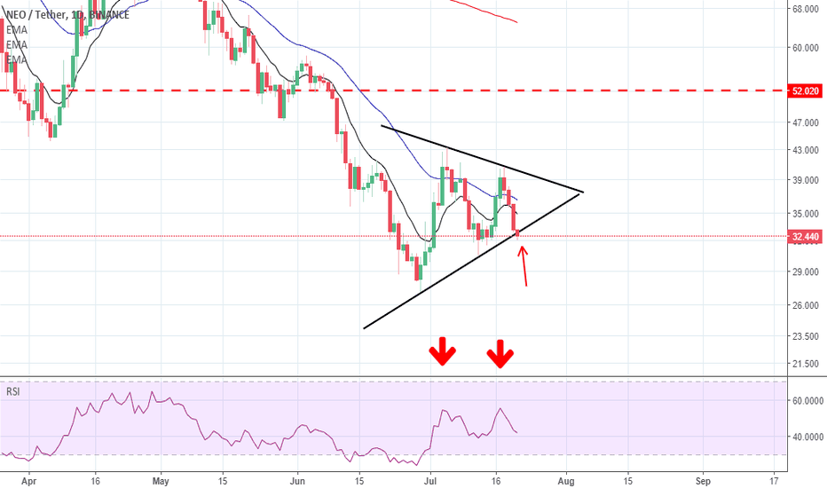 NEOUSDT: NEO May See Some Downside