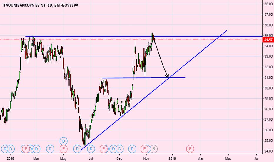 ITUB4: itub4 swing trade