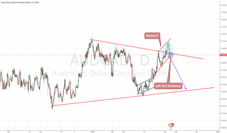 AUDCAD: Triangle FAKEOUT audcad daily
