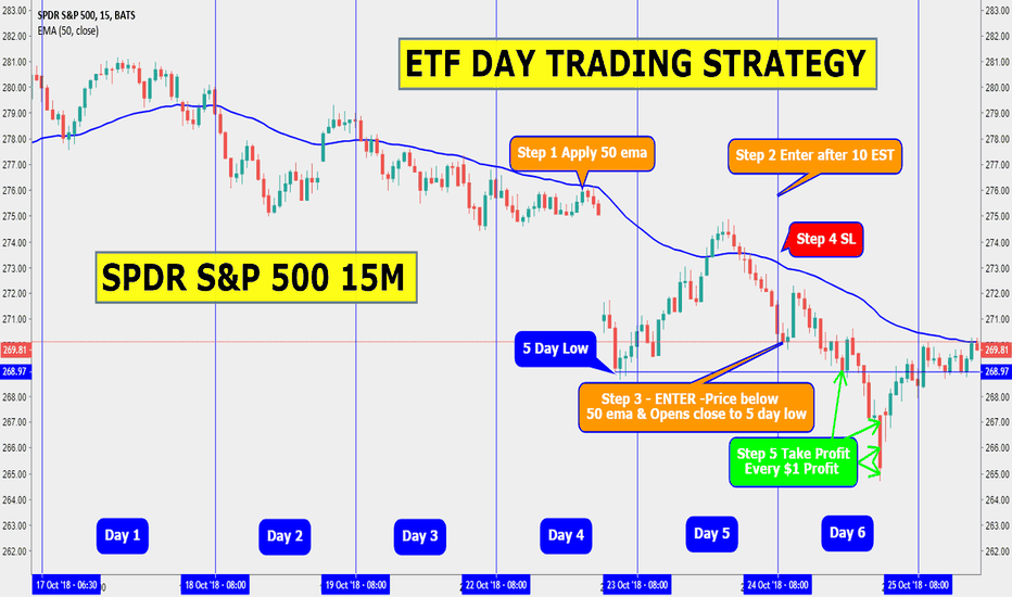 SPY: SPDR S&P 500 15M ETF DAY TRADING STRATEGY