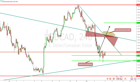 USDCAD: Looking for the upside now