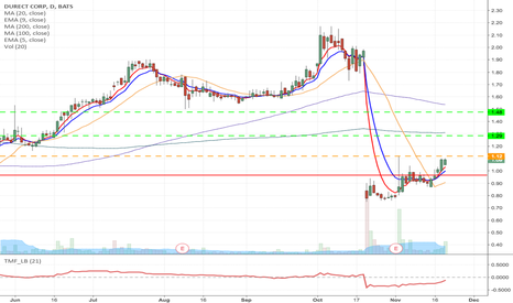DRRX: DRRX- Double bottom Fallen angel Long from 1.12 to 1.28 & 1.47