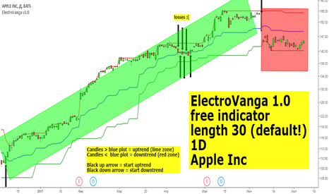 AAPL: Apple Inc (1D, ElectroVanga)