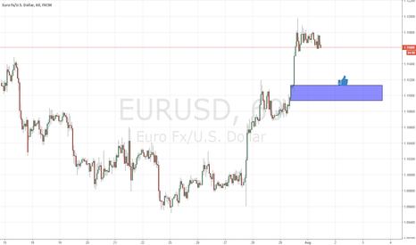 EURUSD: fresh demand on eurusd
