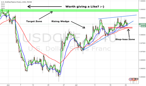 USDCHF: - DIFFICULT CHART TO ANALYZE ON -