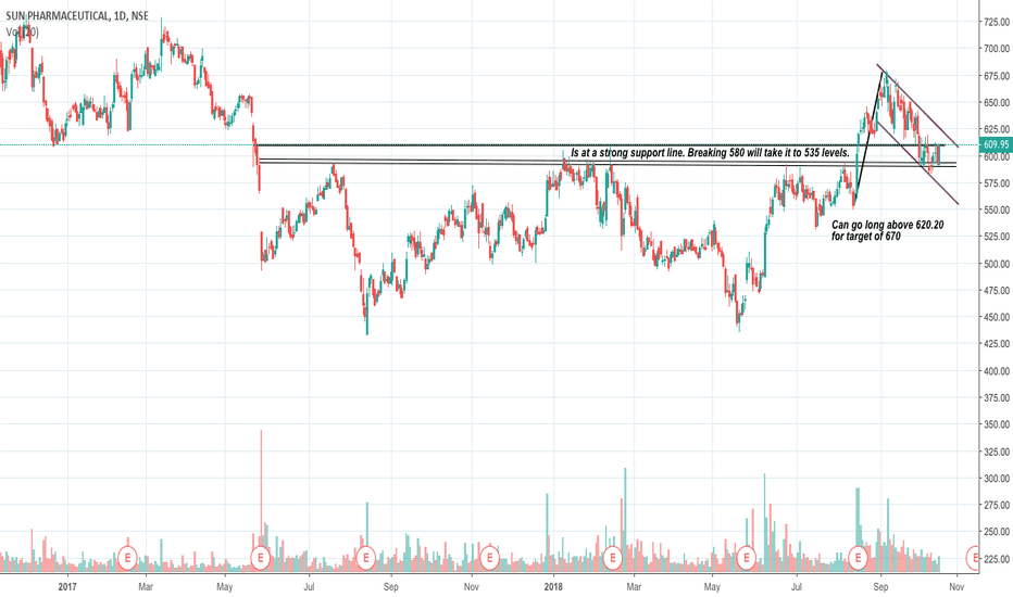 SUNPHARMA: SUN PHARMA - At crucial point!