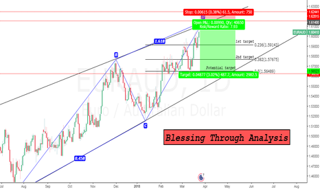 EURAUD: Just Wait and See.