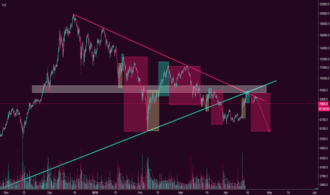 BTCUSD: FRACTALS EVERYWHERE!!! history tends to repeat itself