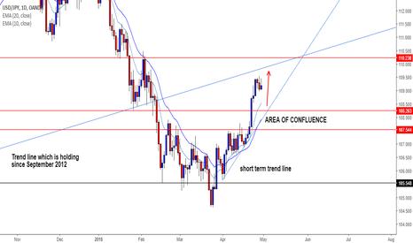 USDJPY: USDJPY - is dollar/yen setting for next move up?
