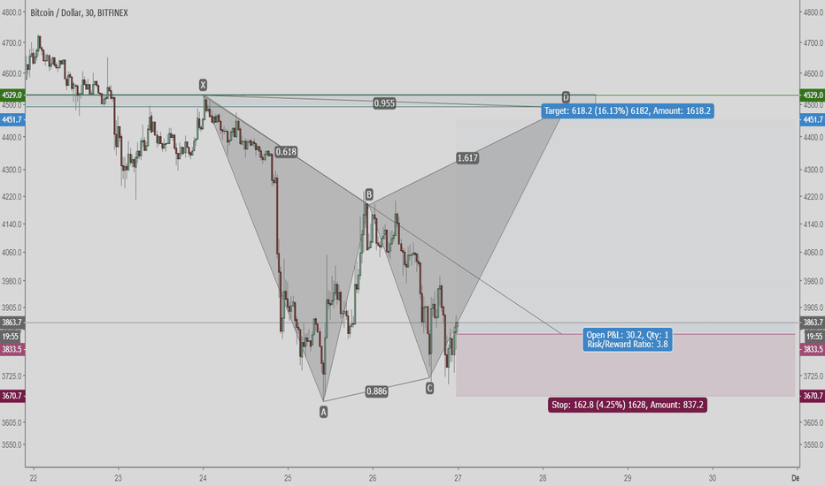 BTCUSD: BTC Very Short Term