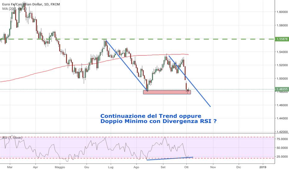 EURCAD: Continuazione del Trend o Doppio Minimo: Che Trade Segui?