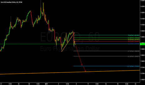 EURCAD: EURCAD Short Setup Bear Flag