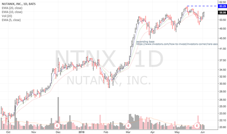 NTNX: Ascending base $NTNX