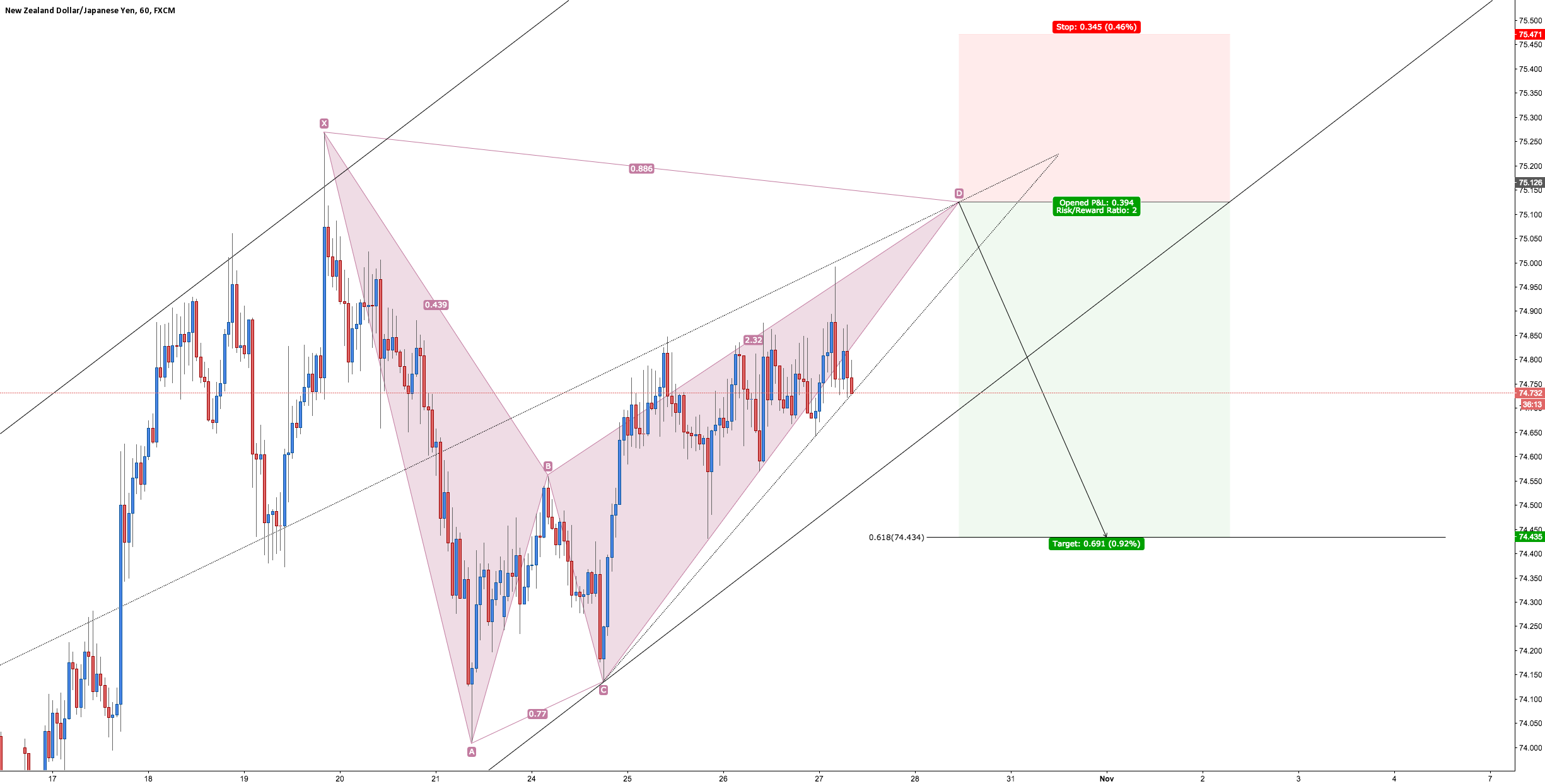 NZD/JPY - Bearish Bat