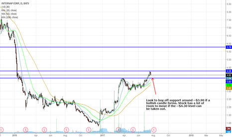 INAP: Looking to Buy INAP at Support