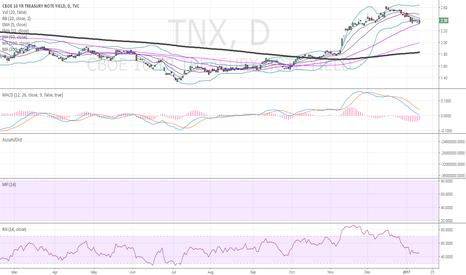 TNX: $TNX daily