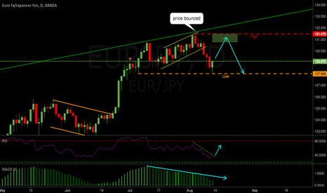EURJPY: EURJPY Weekly Outlook 14-18 Aug