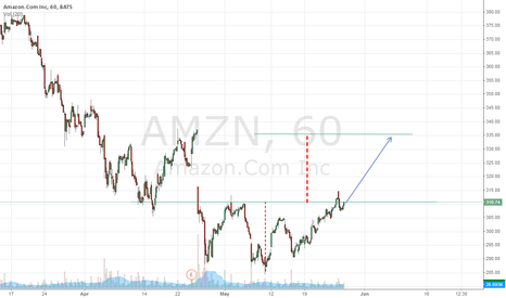 AMZN: Amazon Long