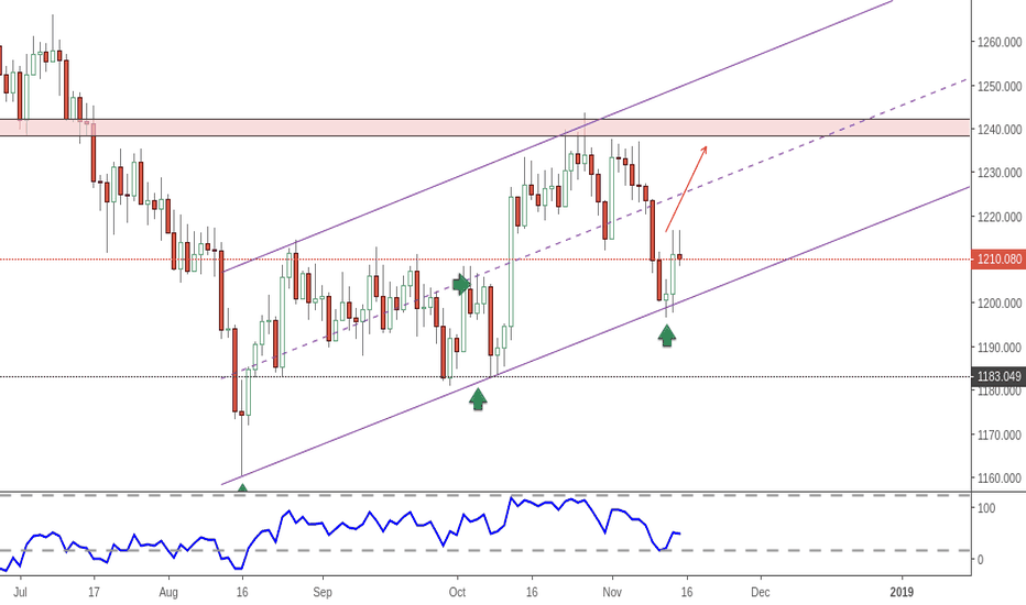 XAUUSD: gold - on channel support