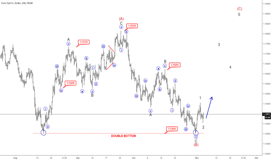 EURUSD: EW ANALYSIS: EURUSD Can Be Headed Back To 1.18!!