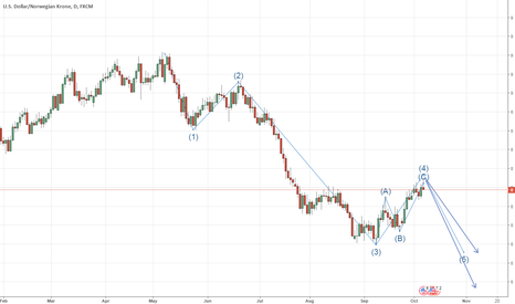 USDNOK: it seems that wave c of  4 has completed and wave five has begin