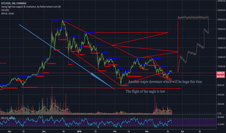 BTCUSD: Another major downturn which will be huge this time
