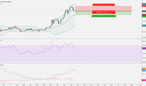 USDCHF: SCALPING SHORT