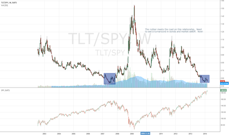 TLT/SPY: tlt vs spy