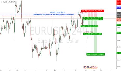 EURUSD: EURUSD SHORT RE-ENTRY ON PRICE ACTION