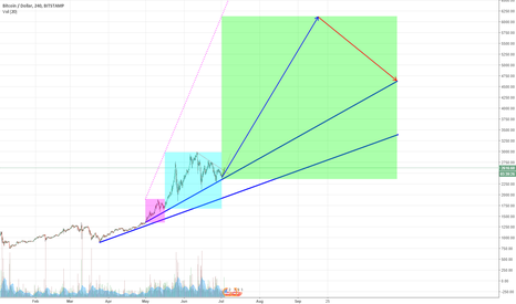 BTCUSD: I've no idea really