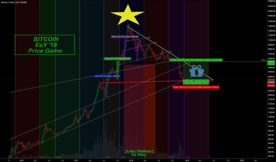 BTCUSD: Merry Christmas pt.II [bonus game inside]